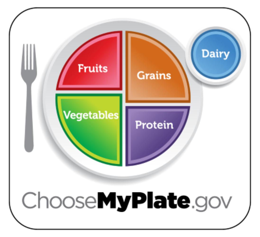 Are healthy foods really more expensive nutrition and food safety projected food budget myplate nvjuhfo Gallery