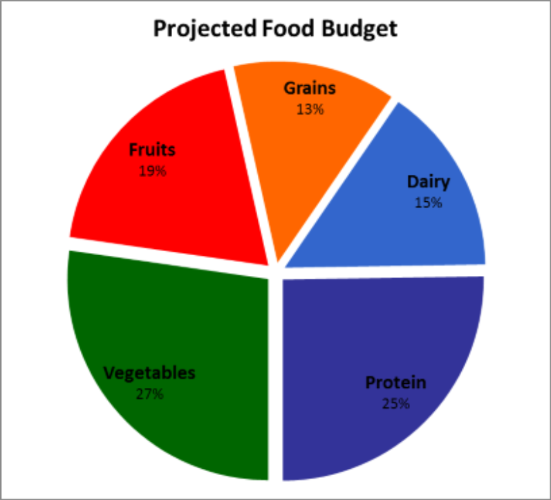 What Food To Eat On A Budget