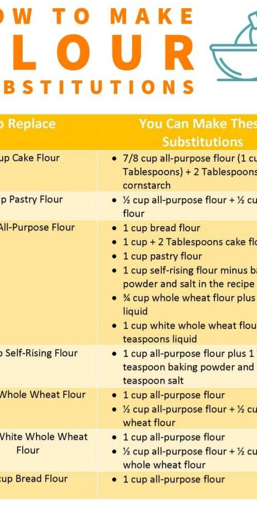 Flour Substitution List