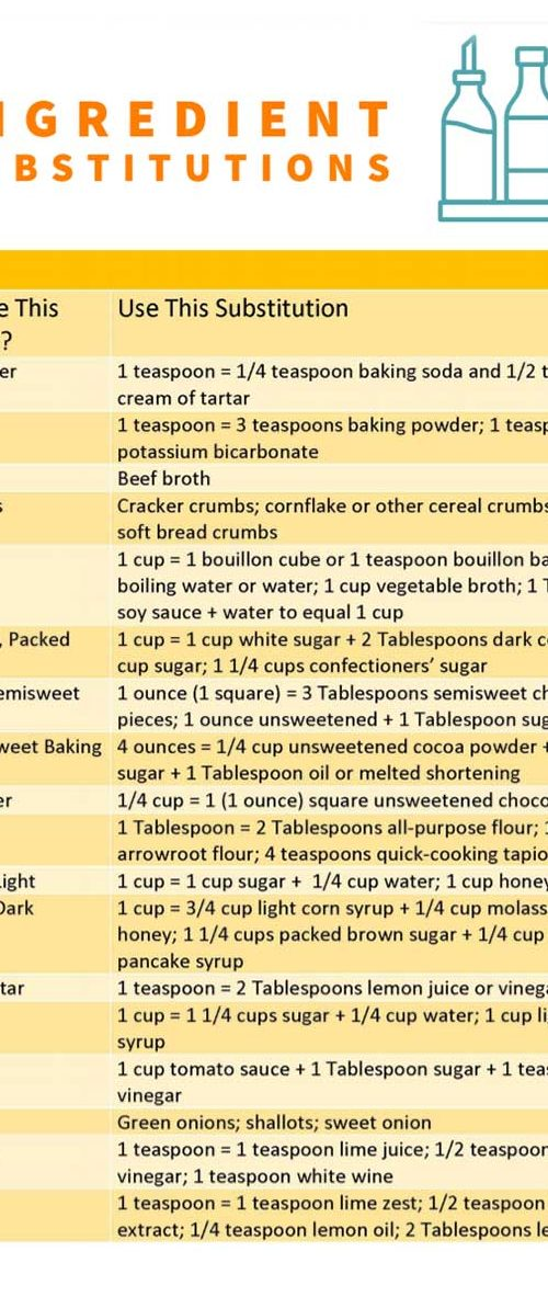 Ingredient Substitution List 1