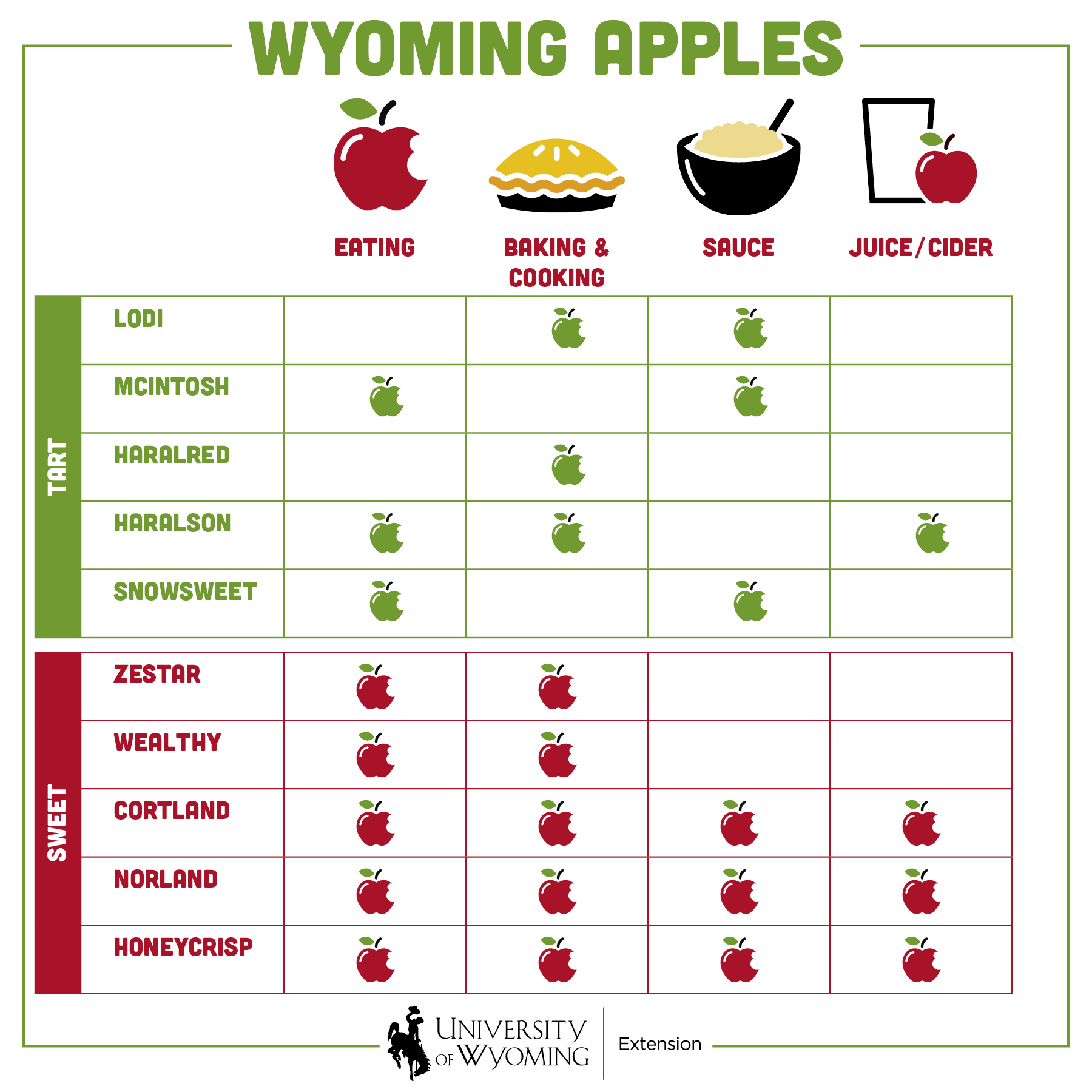 10 varieties of apples divided between tart and sweet with best use indicated