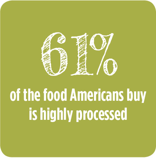 61% of the food Americans buy is highly processed