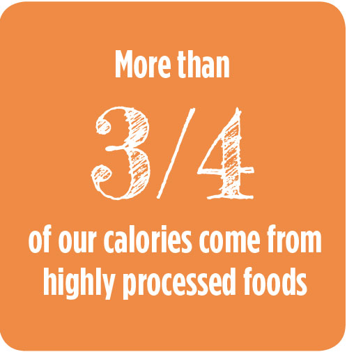 More than 3/4 of our calories come from highly processed foods