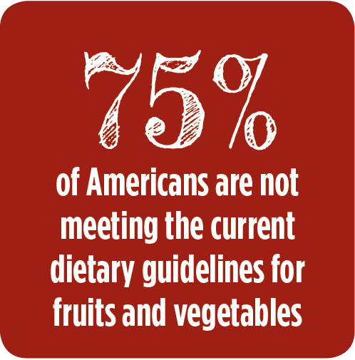 75% of Americans are not meeting the current dietary guidelines for fruits and vegetables